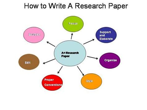Primary author research paper